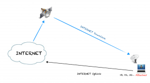 Anonymous satellite-based Internet