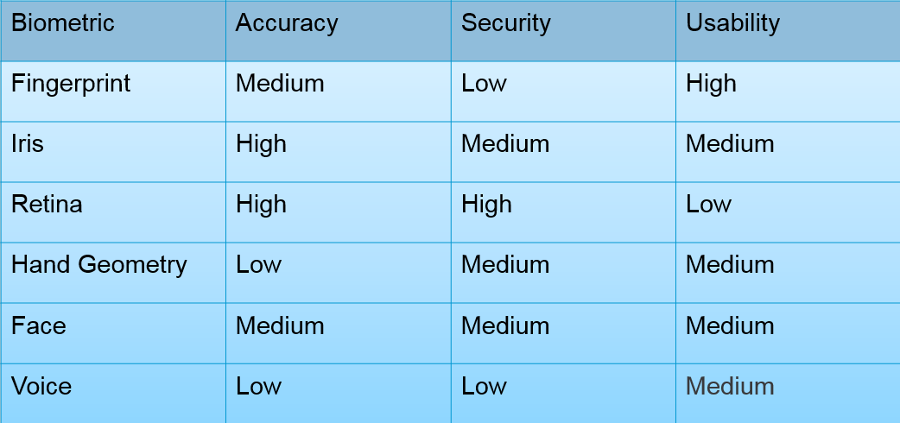 A table showing common biometrics and their attributes